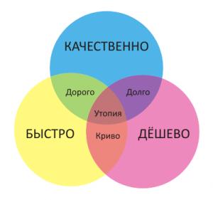 quality_development